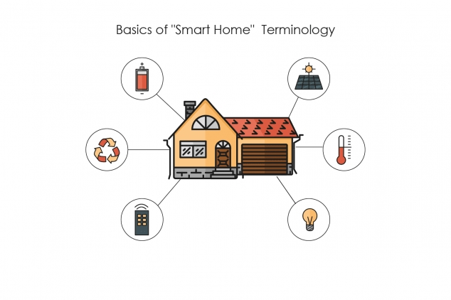 Basics of Smart Home Terminology