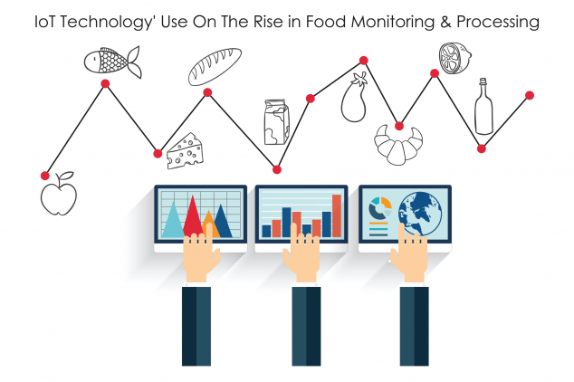 IoT Technology' Use On The Rise in Food Monitoring & Processing