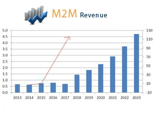 m2mgrowth